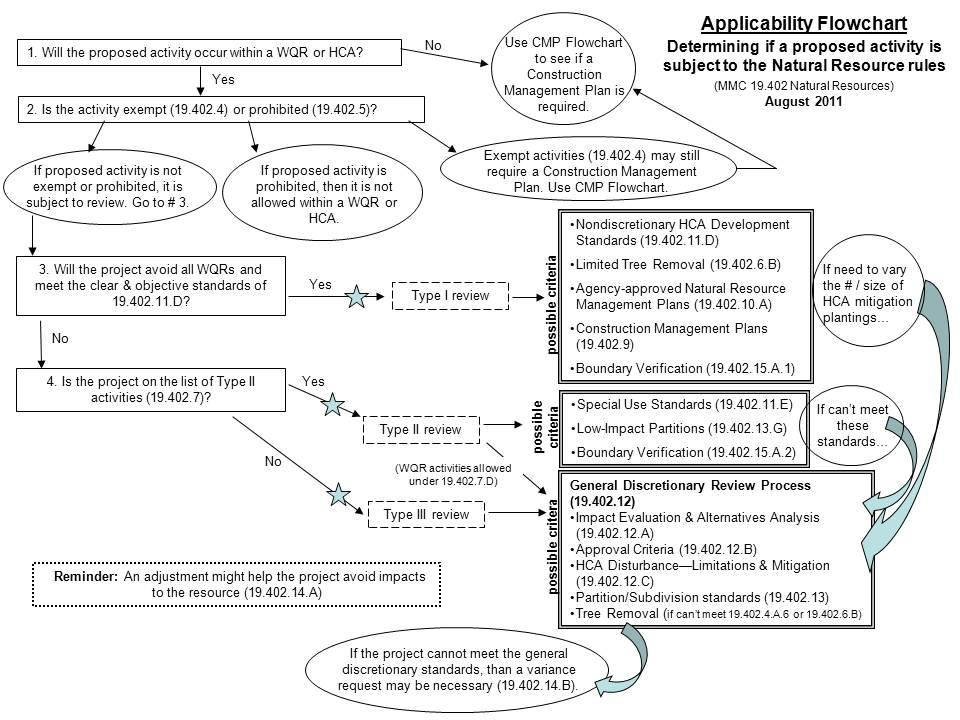 Supplemental Code Documents Commentary Flowcharts City Of
